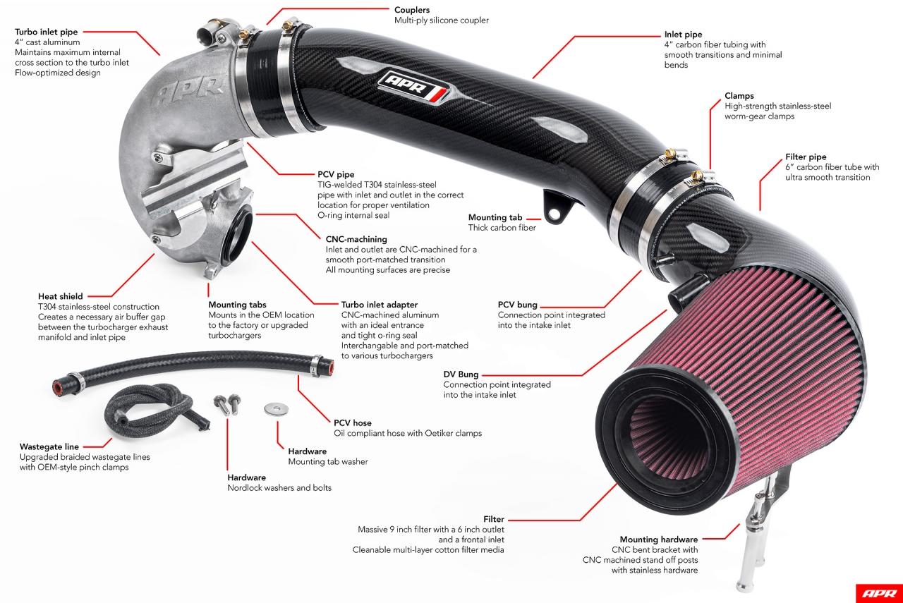 2.5 TFSI Turbo Inlet & Open Air Intake (Aktionspreis)